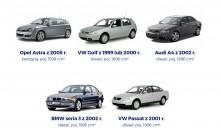 Jakimi autami jeżdżą Polacy? Ranking najczęściej ubezpieczanych samochodów