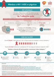 Czym jest AIDS i jak się przed nim uchronić?